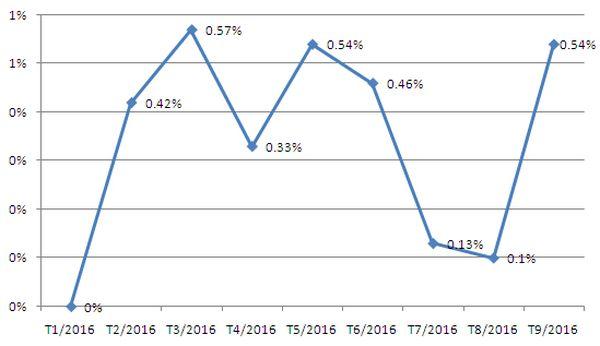 CPI tháng 9 tăng 0,54%