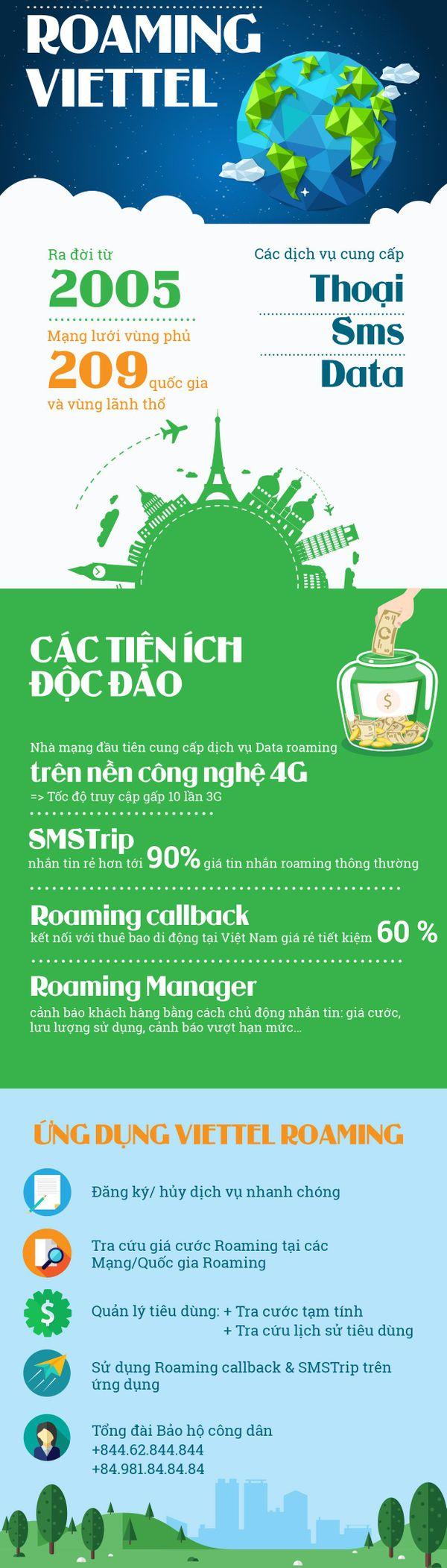 Viettel cho phép roaming 4G