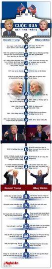 Tất tần tật về hai ứng viên Hillary Clinton - Donald Trump