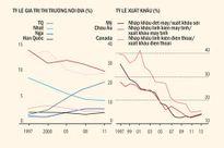 Phá giá tiền tệ: Cuộc chiến có thể bằng 0