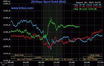 Giá vàng hôm nay (29/8): SJC tăng 100 nghìn đồng mỗi lượng