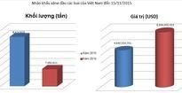 Việt Nam có thể tiết kiệm được 1 tỷ USD tiền nhập khẩu xăng năm 2015