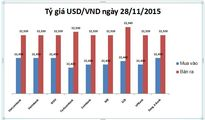 Tỷ giá USD/VND hôm nay (28/11): Áp lực tứ phía