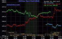 Vàng rút lui chờ manh mối nâng lãi suất từ Fed