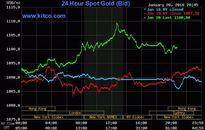 Giá vàng hôm nay (21/1): SJC leo nhanh