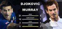 Andy Murray cần làm gì để đánh bại Novak Djokovic?
