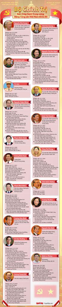 Phân công nhiệm vụ các Ủy viên Bộ Chính trị