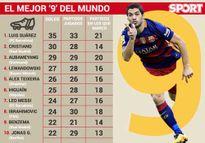 """Tiền đạo hay nhất thế giới: Suarez """"đỉnh"""" hơn CR7, M10"""
