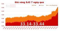 Giá vàng SJC tiếp tục tăng tới 240 nghìn đồng/lượng
