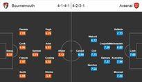 Bournemouth vs Arsenal, 20h30 ngày 07/02: Pháo thủ thông nòng