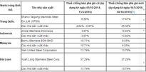 Việt Nam nâng thuế bán phá giá thép không gỉ từ Trung Quốc