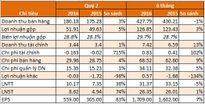 Bibica: LNST quý 2/2016 tăng 74%, tiền và tương đương tiền hơn 300 tỷ gấp đôi vốn điều lệ