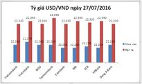 Tỷ giá USD/VND hôm nay (27/07): Chưa bao giờ ổn định đến thế