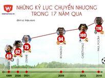 Vụ chuyển nhượng Paul Pogba: Kỷ lục tồn tại bao lâu?