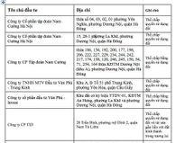 Danh sách dự án BĐS Hà Nội và TP.HCM thế chấp ngân hàng