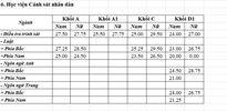 Các trường thuộc khối công an thông báo điểm chuẩn
