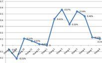 Lạm phát cơ bản 8 tháng vượt 1,8%