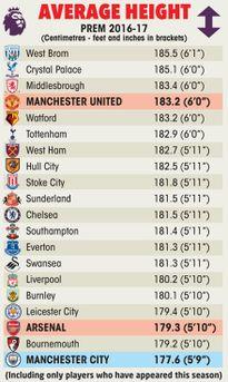Khác biệt giữa M.U và Arsenal, Man City: Quân của Mourinho là phải 'to cao đen hôi...'