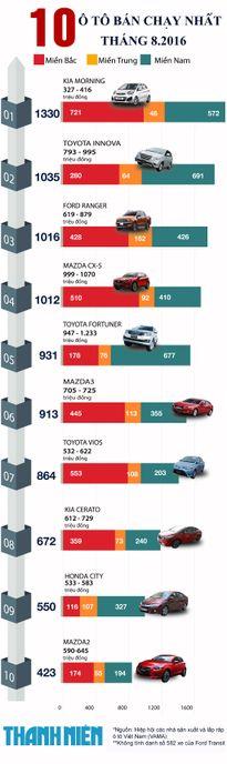 10 mẫu ô tô bán chạy nhất tháng 8.2016