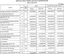 Chuẩn bị IPO, IDICO báo lãi 206 tỷ đồng 6 tháng đầu năm 2016, sở hữu 7.000 ha đất