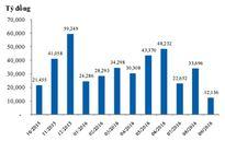 Bộ Tài chính đạt mục tiêu huy động trái phiếu cả năm