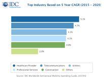Doanh thu dịch vụ di động toàn cầu có thể đạt 1,5 nghìn tỷ USD trong năm nay