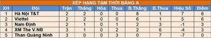 Vòng loại U21 Quốc gia lượt 3: Hà Nội T&T, B.Bình Dương thắng đậm