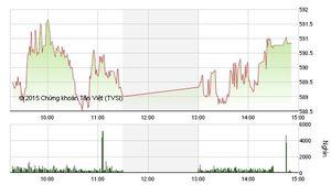 Cổ phiếu lớn giao dịch trong sắc đỏ, thị trường vẫn giữ mốc 590