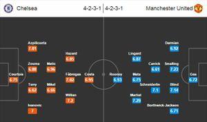 Chelsea vs Man United, 23h00 ngày 07/02: Chống lại lịch sử