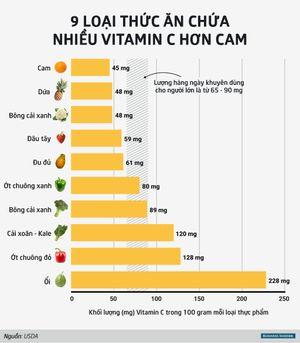 [Infographic] 9 loại rau quả giàu vitamin C hơn cam