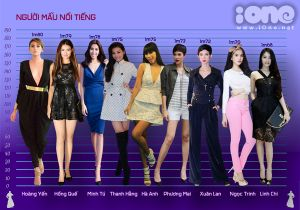 So sánh chiều cao người mẫu Việt