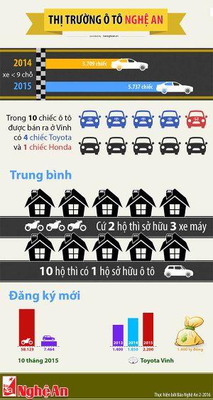 Thị trường ô tô Nghệ An tăng đột biến