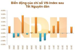 Sau Tết Nguyên Đán, Chứng khoán Việt Nam sẽ ra sao?
