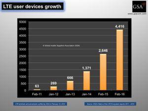 Đã có 4.416 mẫu thiết bị hỗ trợ 4G LTE