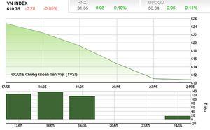 Thị trường chứng khoán đang như 'đống củi khô'
