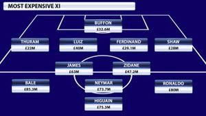 Higuain và đội hình đắt giá nhất mọi thời đại