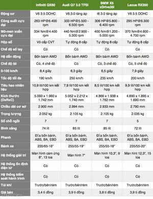 So sánh Infiniti QX60, Audi Q7, BMW X5 và Lexus RX350