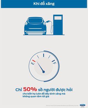 70% người Việt lựa chọn xe ô tô tiết kiệm nhiên liệu