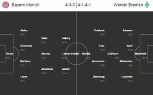 Đội hình siêu tấn công của Bayern trước Bremen