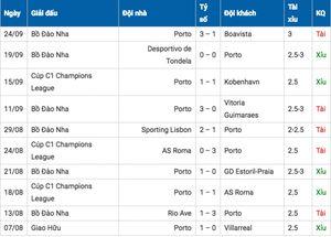 Nhận định kèo Leicester City vs Porto, 01h45 ngày 28/9