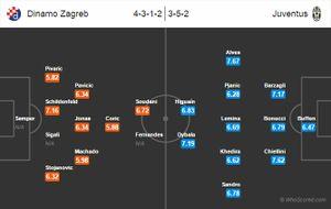 Dinamo Zagreb 0-4 Juventus