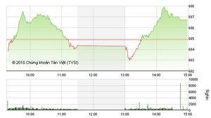 Phiên chiều 28/9: Cổ phiếu ngân hàng tiếp sức, VN-Index tiếp tục leo đỉnh