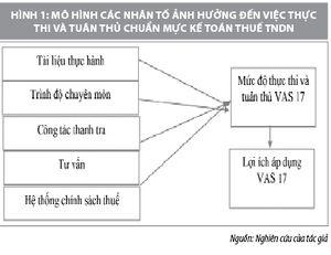 Thực thi và tuân thủ chuẩn mực kế toán thuế thu nhập doanh nghiệp tại Việt Nam