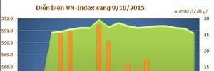 Cổ phiếu BĐS tiếp tục hút dòng tiền, VN-Index tăng gần 5 điểm