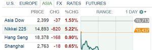 Nikkei 225 hạ thả phanh hơn 5% khi thị trường châu Á tiếp tục bị bán tháo