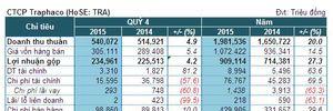 TRA: Lãi ròng quý 4 đạt 57 tỷ đồng, tăng trưởng 37%