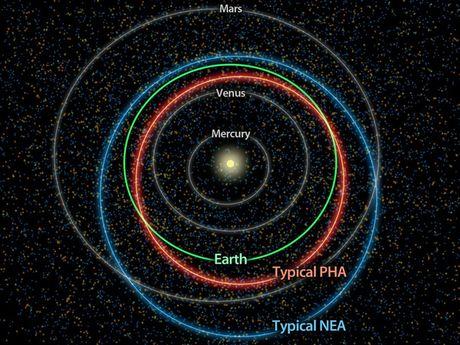 Toàn cảnh kế hoạch giải cứu Trái đất khỏi nguy cơ bị thiên thạch phá hủy của NASA