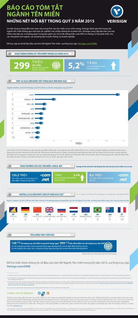 VeriSign: Internet phát triển lên 299 triệu tên miền trong Quý 3 năm 2015