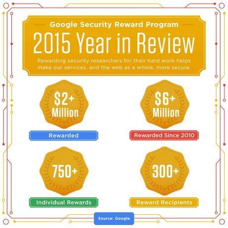 Google chi 6 triệu USD trong vòng 6 năm cho các chuyên gia bảo mật
