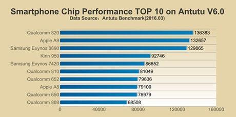 Suc manh chip Galaxy S7 tai Viet Nam kem hon ca Apple A9 - Anh 2